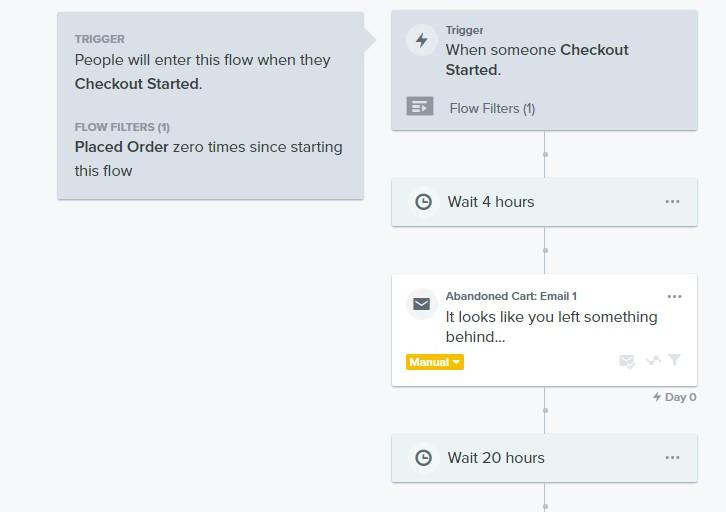 Email flow trigger