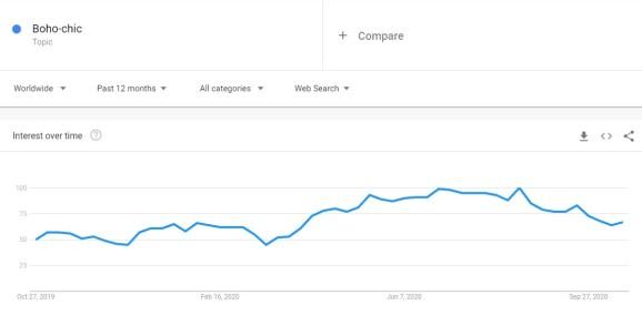 Boho-chic niche trend in Google Trends