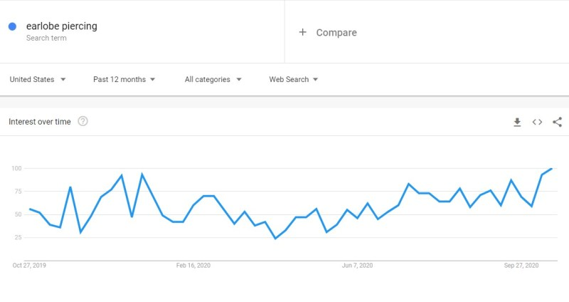 Earlobe piercing niche trend in Google Trends