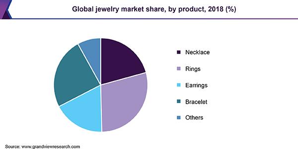 Jewelry niche market share