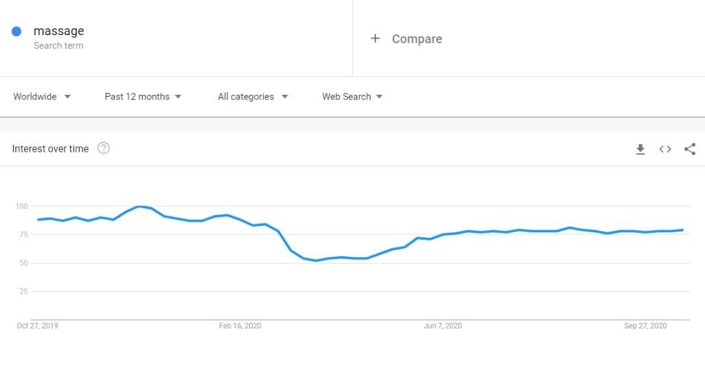 Massage trend in Google Trends