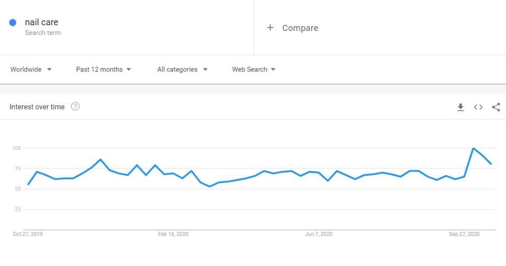 nail care niche trend in Google Trends