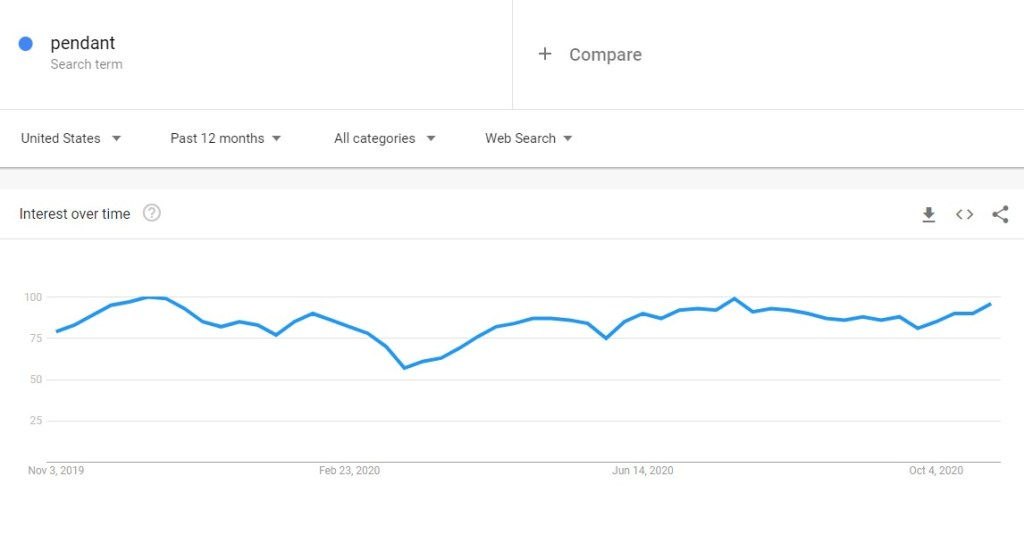 "Google Trends for ""pendant"""
