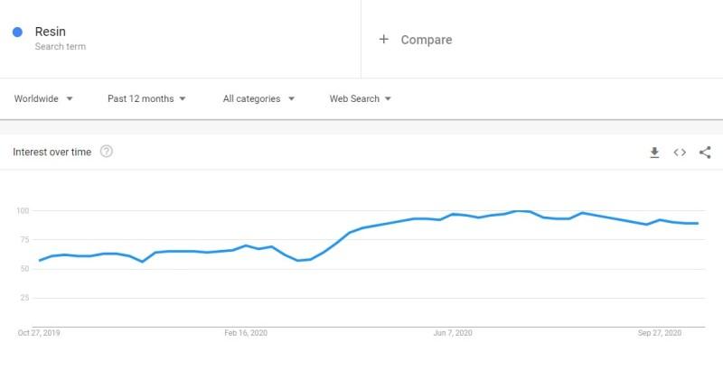 Resin niche trend in Google Trends