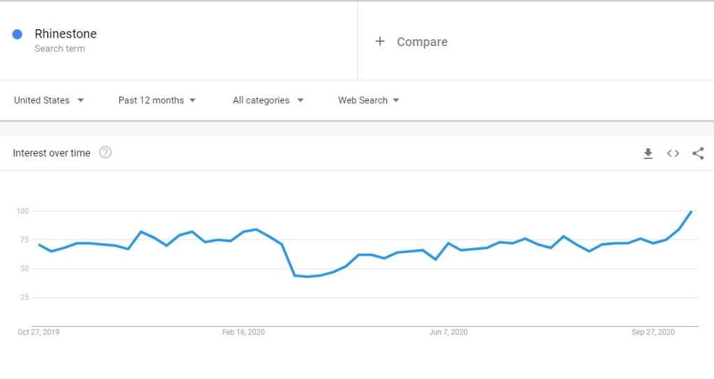 Rhinestone niche trend in Google Trends