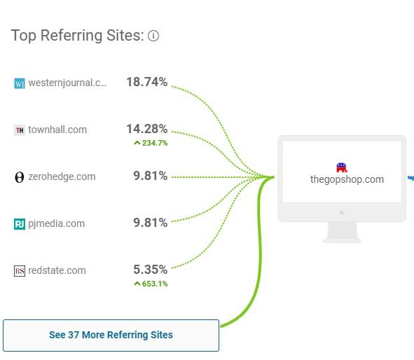 TheGOPShop top referring sites