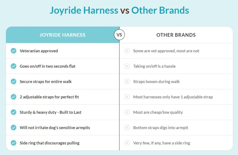 Product comparison table to increase conversion rate.