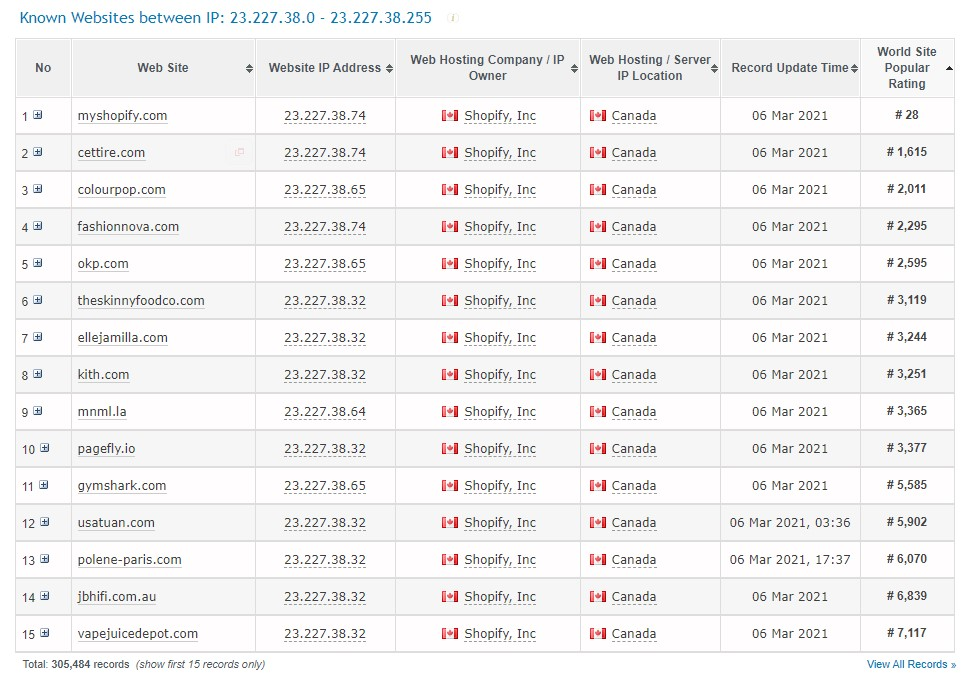 All Shopify Stores discovered by Myip.ms