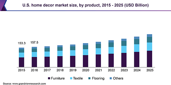 Home decor market size