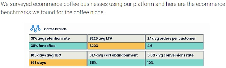 Online coffee sales benchmarks