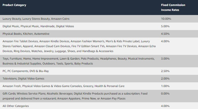 Commission rates of different Amazon product categories
