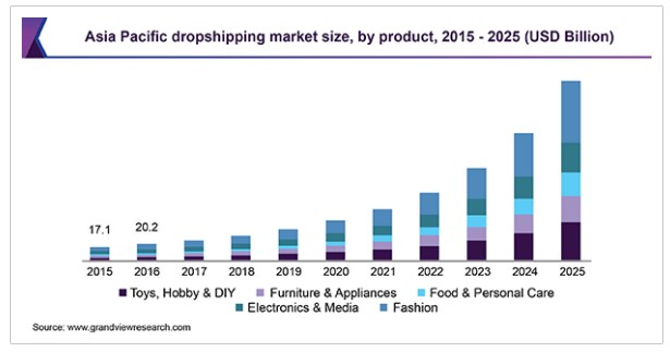 Asia Pacific dropshipping market size