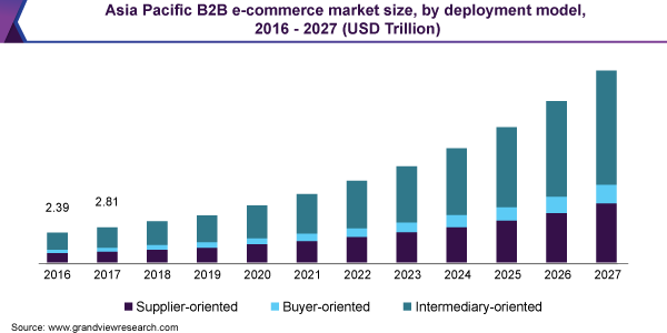 Asia Pacific eCommerce market size