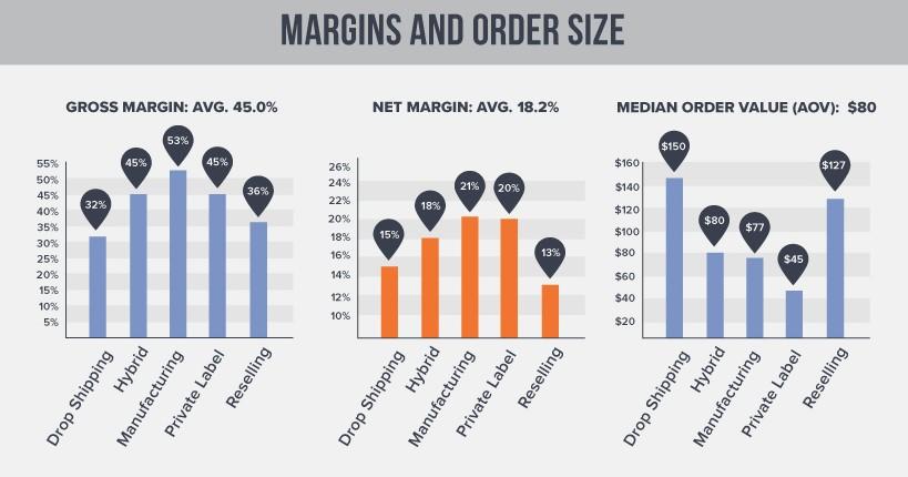 Average dropshipping profit margin