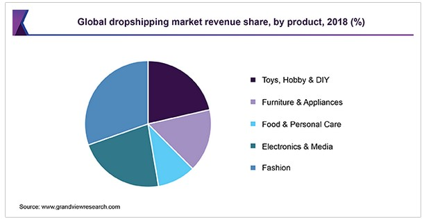 Global dropshipping market revenue share by product