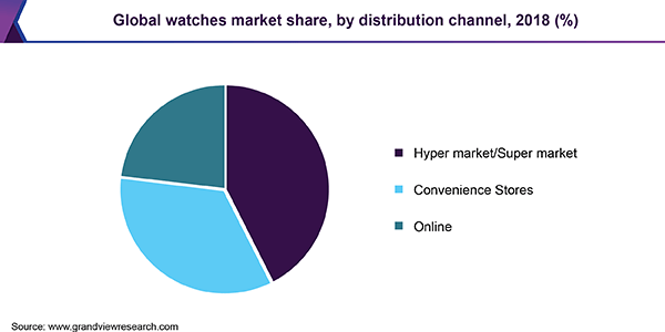 Global watches market by distribution channels
