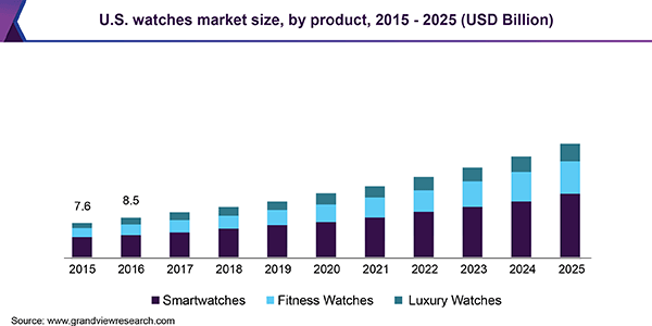 US watches market