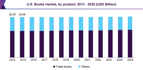 US books market