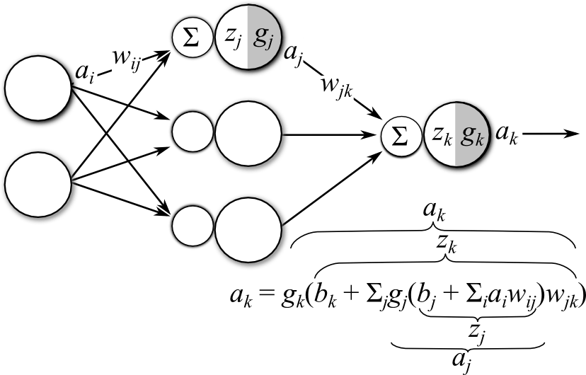 A Gentle Introduction To Artificial Neural Networks The Clever