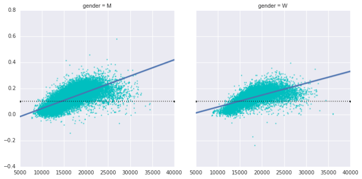 Visualization with seaborn