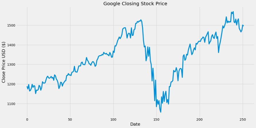 Stock Price Prediction