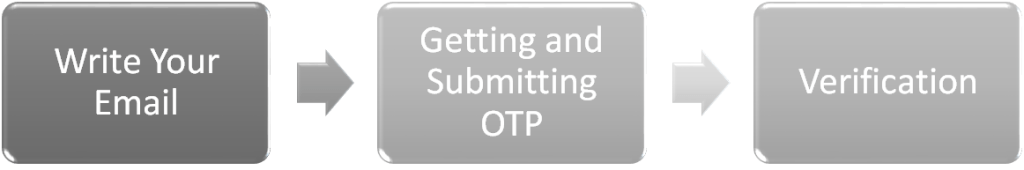 OTP verification