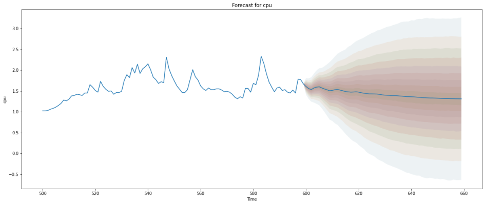 Anomaly Detection with ARIMA Model