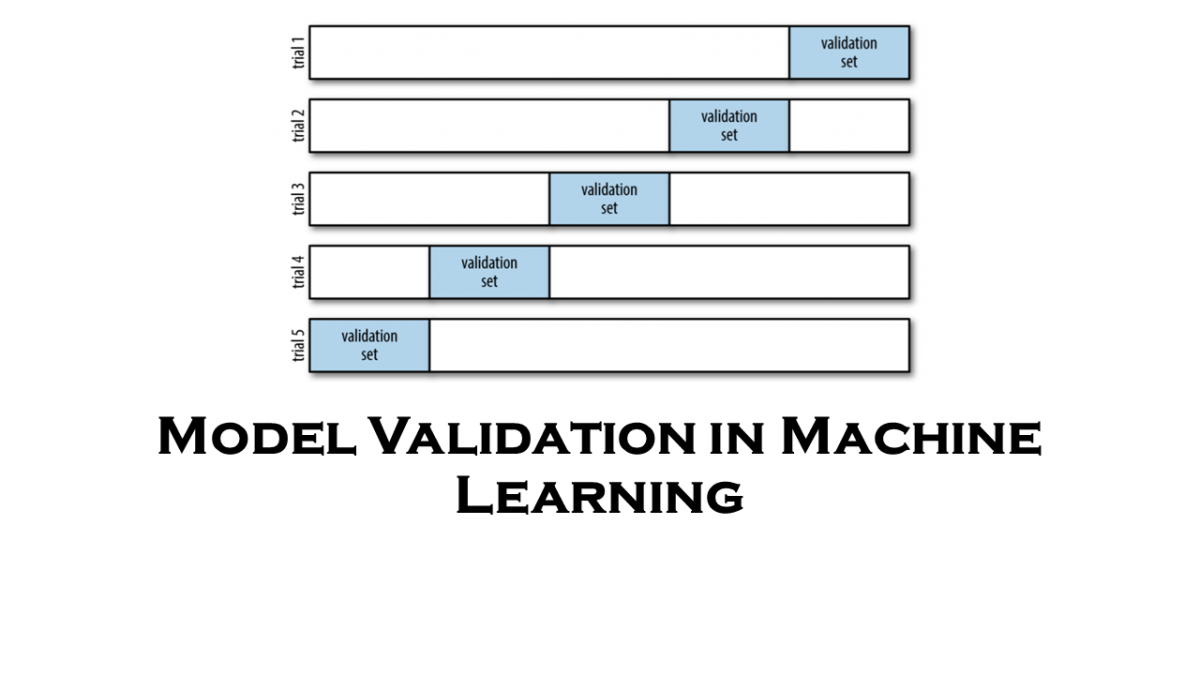 Model Validation in Machine Learning
