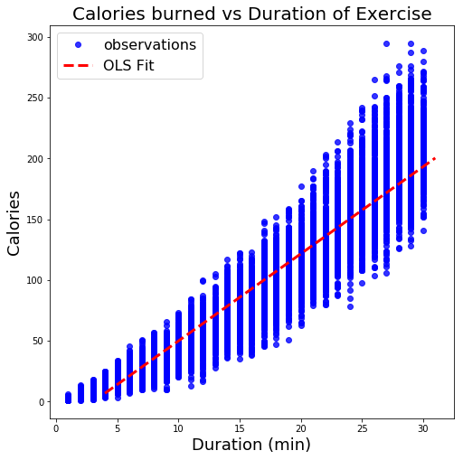 calories burned vs duration of excercise