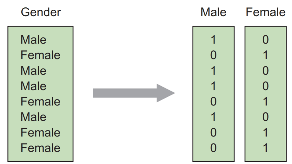 Convert Categorical Features to Numerical