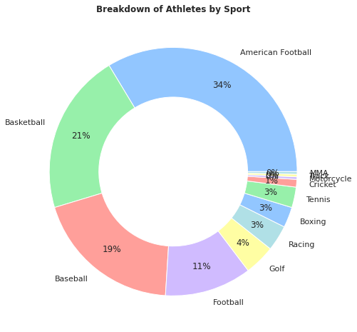 highest paid sports