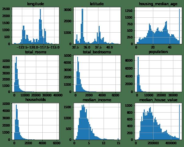 house price prediction histogram