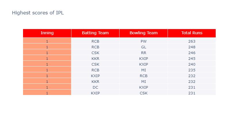 IPL highest scores