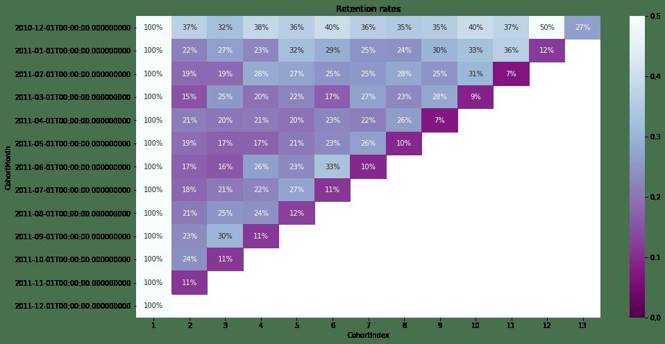 cohort analysis: retention table