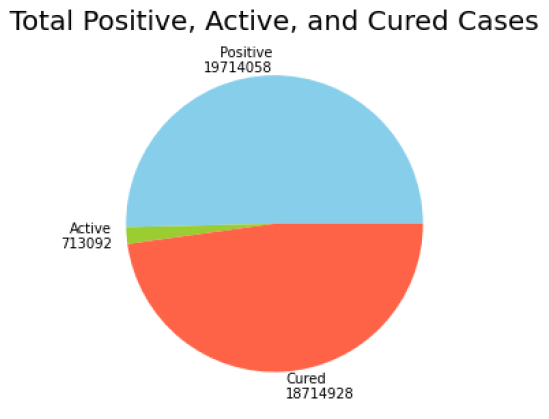 Proportion of active, positive and cured cases