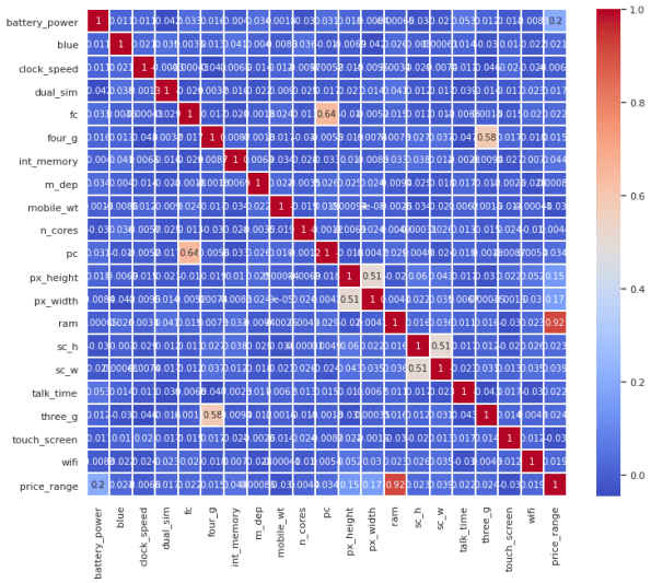 correlation for mobile price classification