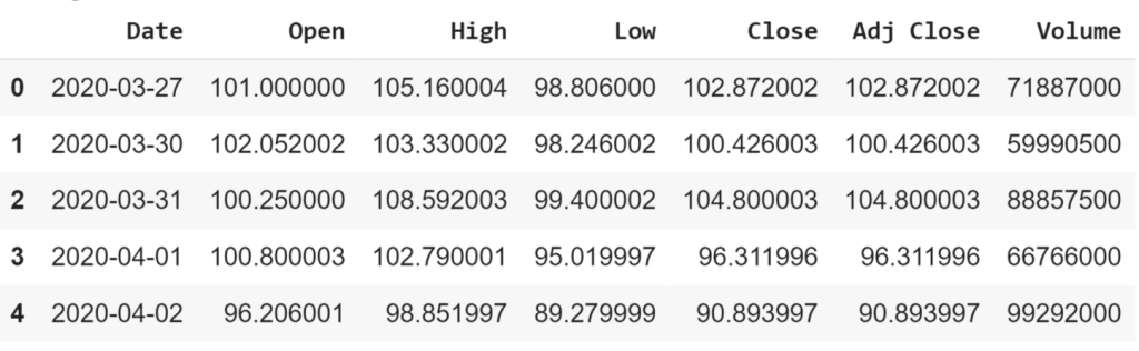 Tesla stock price data
