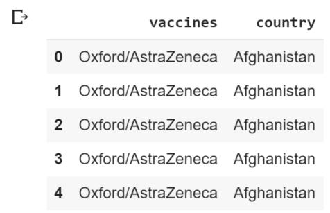 vaccine dataset