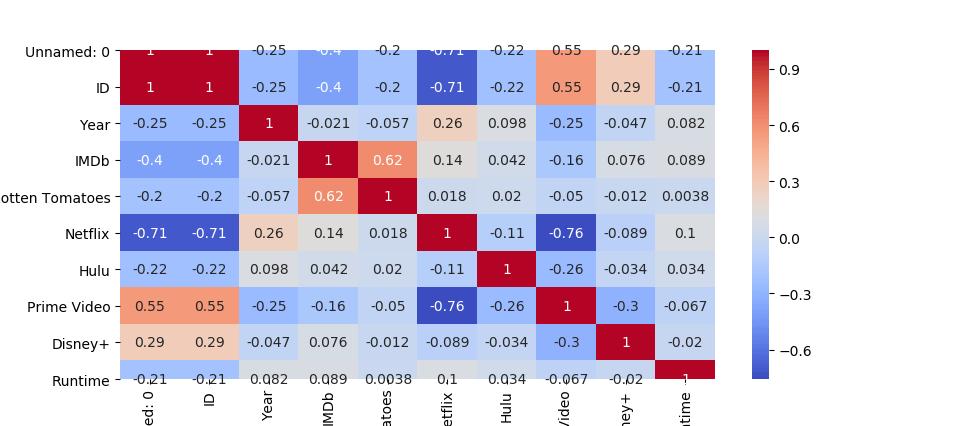 heatmap using Python