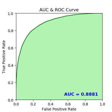 AUC and ROC curve