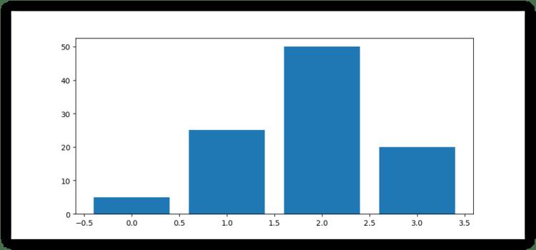 Most Important Data Visualizations: bar plots
