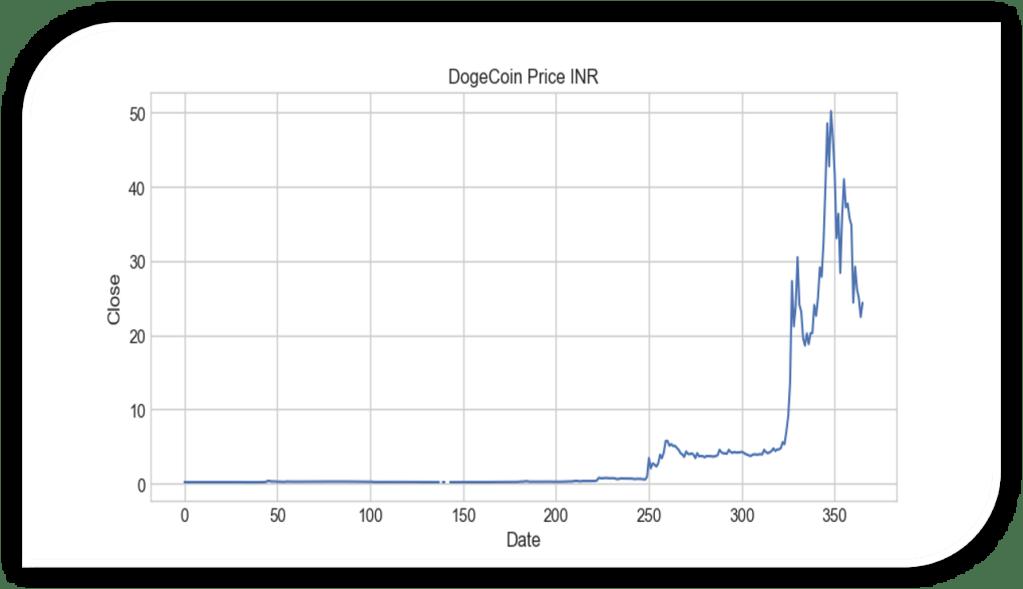 Dogecoin Price Prediction: Close Prices