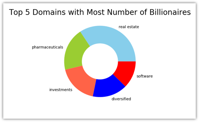 top 5 domains with the most number of billionaires
