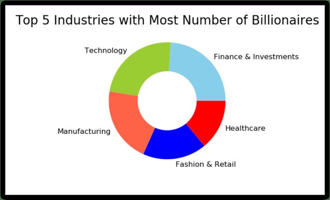 top 5 industries