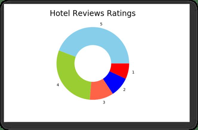 Hotel Reviews Sentiment Analysis