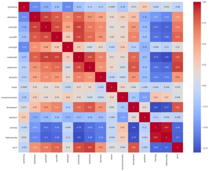 correlation of car prices