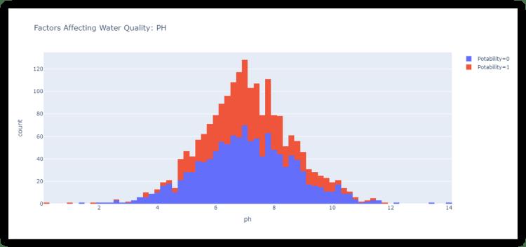 water quality analysis: ph value