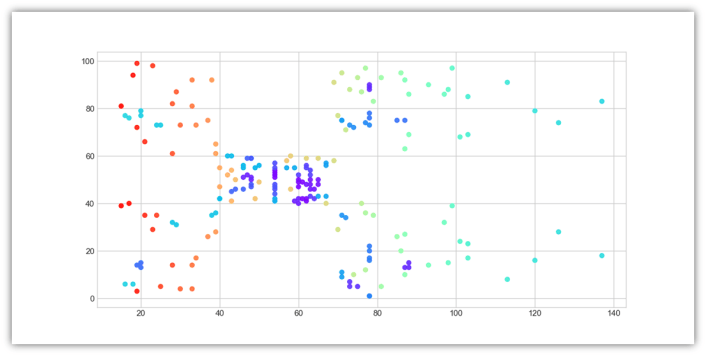 Mean Shift Clustering in Machine Learning