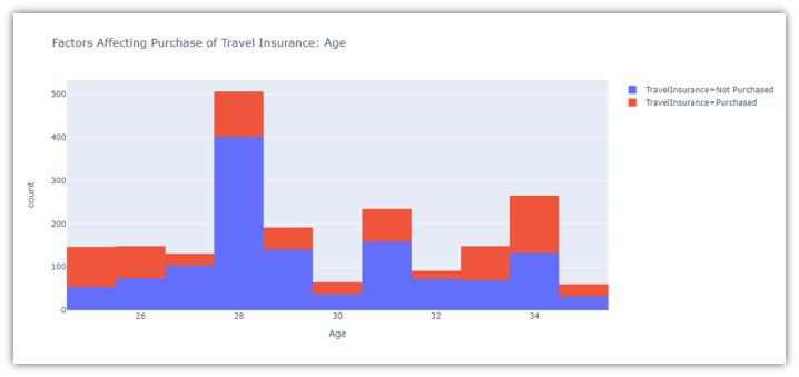 Insurance prediction