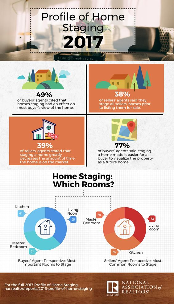 87 real estate infographics